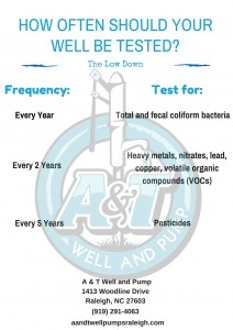 How often should your well be tested-