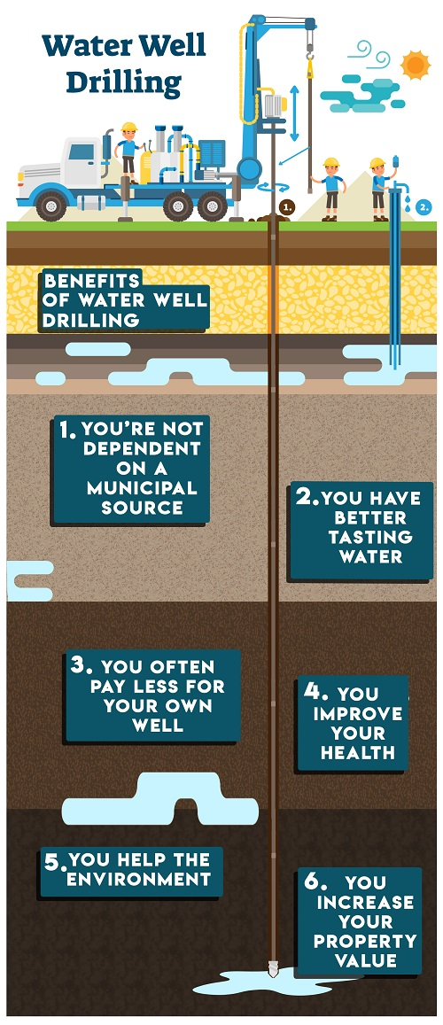 Water-well-drilling-raleigh